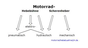 Motorradhebebühne - Überblick über die Typen und Antriebsarten
